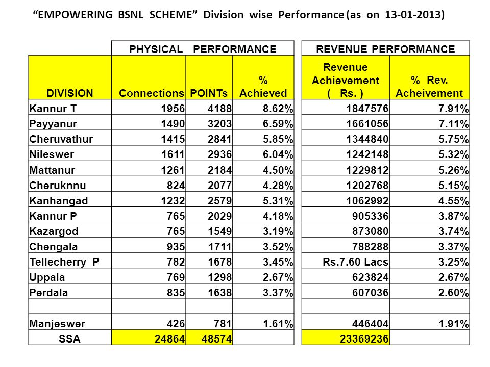 EMPOWERING BSNL SCHEME Division wise Performance (as on 13-01-2013)