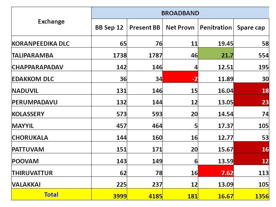 Exchange BROADBAND. BB Sep 12. Present BB. Net Provn. Penitration. Spare cap. KORANPEEDIKA DLC.