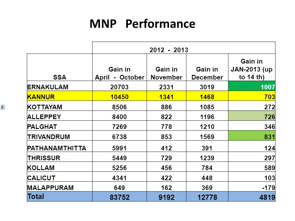 MNP Performance Total 83752 9192 12778 4819 2012 - 2013 SSA