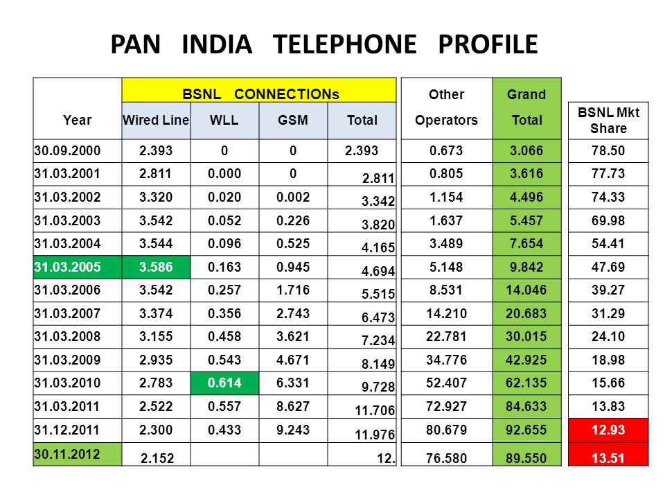 PAN INDIA TELEPHONE PROFILE