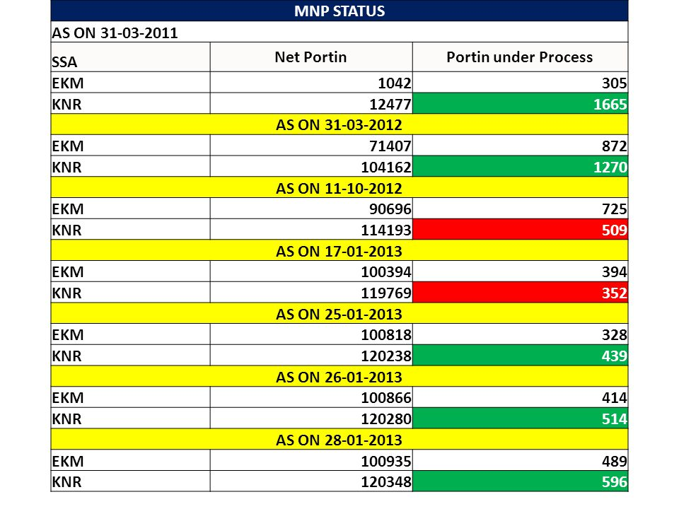 MNP STATUS AS ON 31-03-2011. SSA. Net Portin. Portin under Process. EKM. 1042. 305. KNR. 12477.