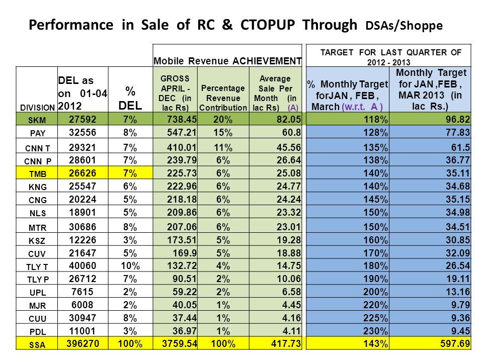 Performance in Sale of RC & CTOPUP Through DSAs/Shoppe