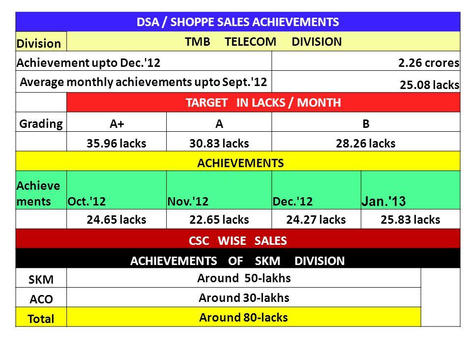 DSA / SHOPPE SALES ACHIEVEMENTS Division TMB TELECOM DIVISION