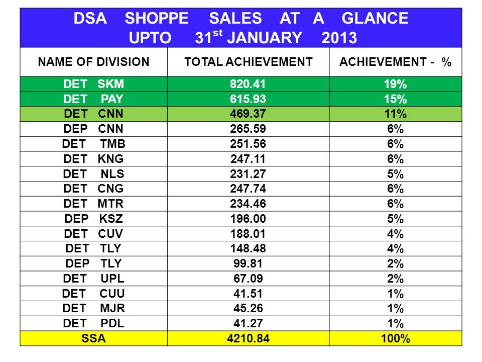 DSA SHOPPE SALES AT A GLANCE