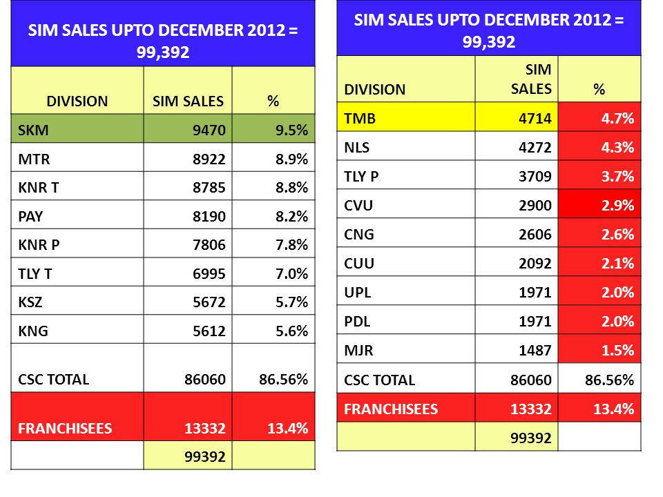 SIM SALES UPTO DECEMBER 2012 = 99,392