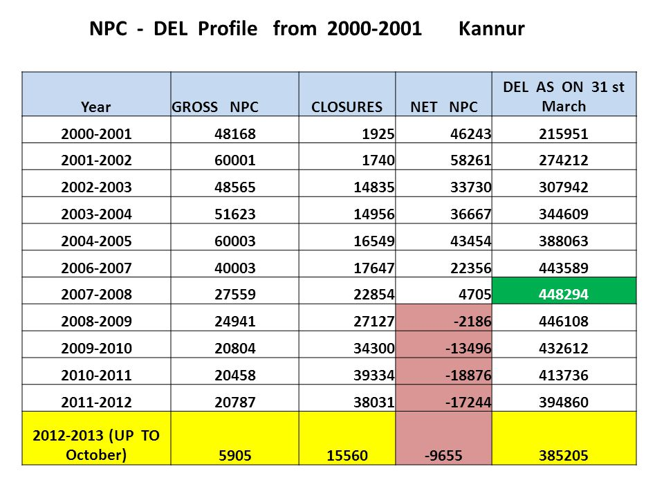NPC - DEL Profile from 2000-2001 Kannur