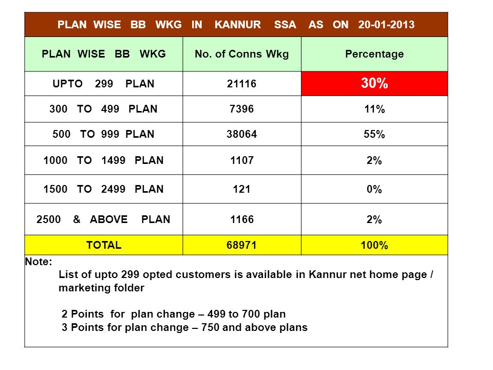 PLAN WISE BB WKG IN KANNUR SSA AS ON 20-01-2013