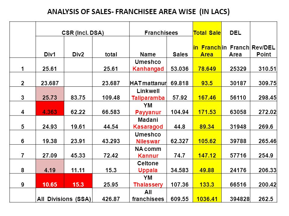 ANALYSIS OF SALES- FRANCHISEE AREA WISE (IN LACS)