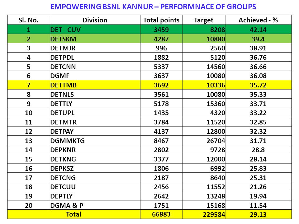 EMPOWERING BSNL KANNUR – PERFORMNACE OF GROUPS