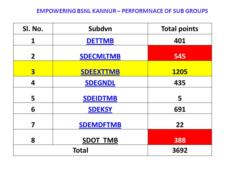 EMPOWERING BSNL KANNUR – PERFORMNACE OF SUB GROUPS