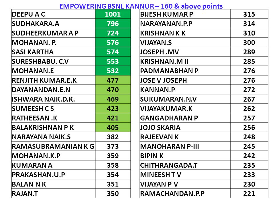 EMPOWERING BSNL KANNUR – 160 & above points
