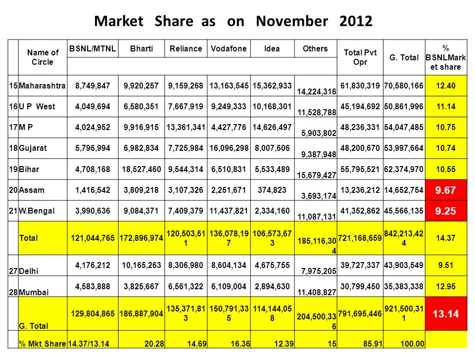 Market Share as on November 2012