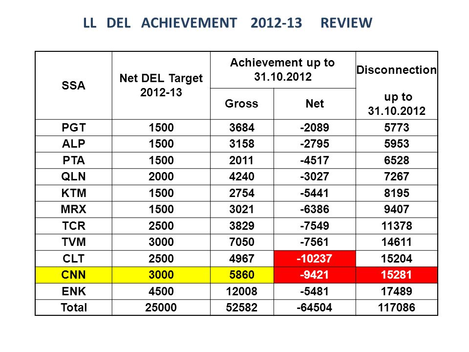 LL DEL ACHIEVEMENT 2012-13 REVIEW