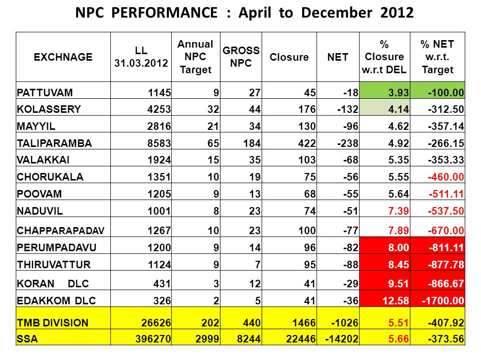 NPC PERFORMANCE : April to December 2012