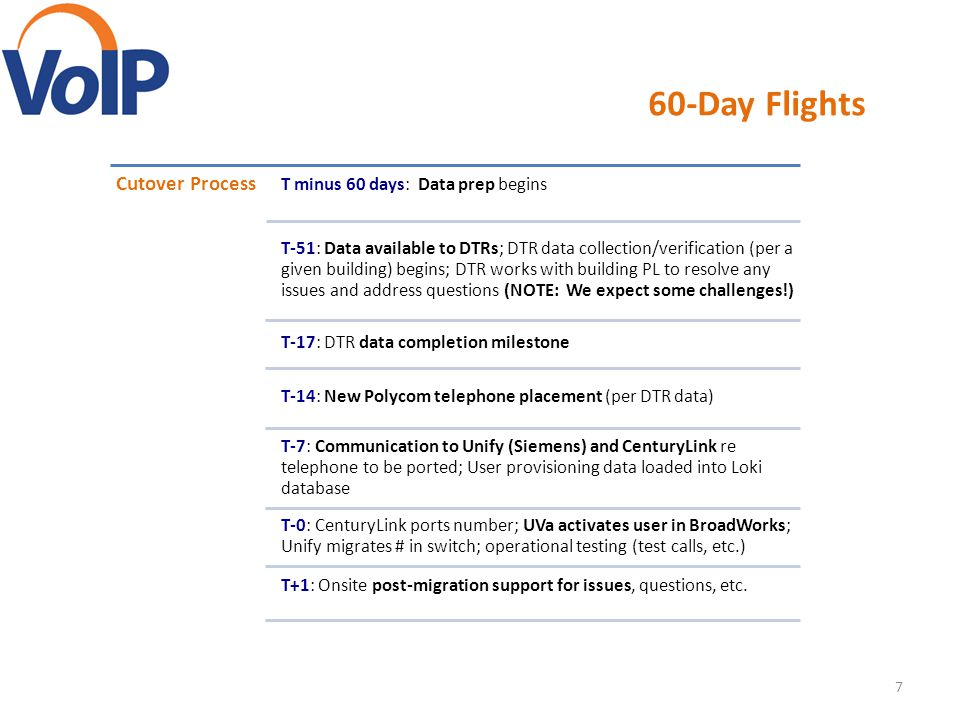 60-Day Flights Cutover Process T minus 60 days: Data prep begins