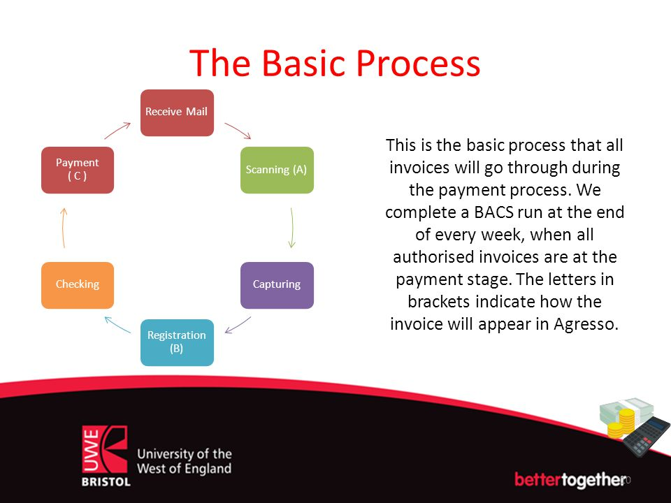 The Basic Process Receive Mail. Scanning (A) Capturing. Registration (B) Checking. Payment ( C )