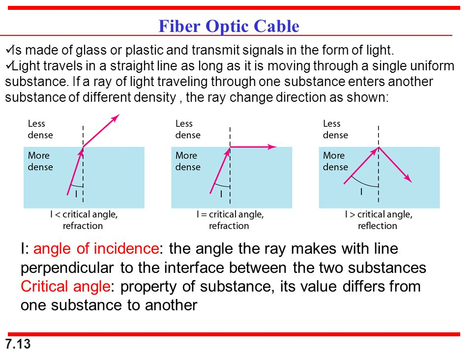 Fiber Optic Cable Is made of glass or plastic and transmit signals in the form of light.