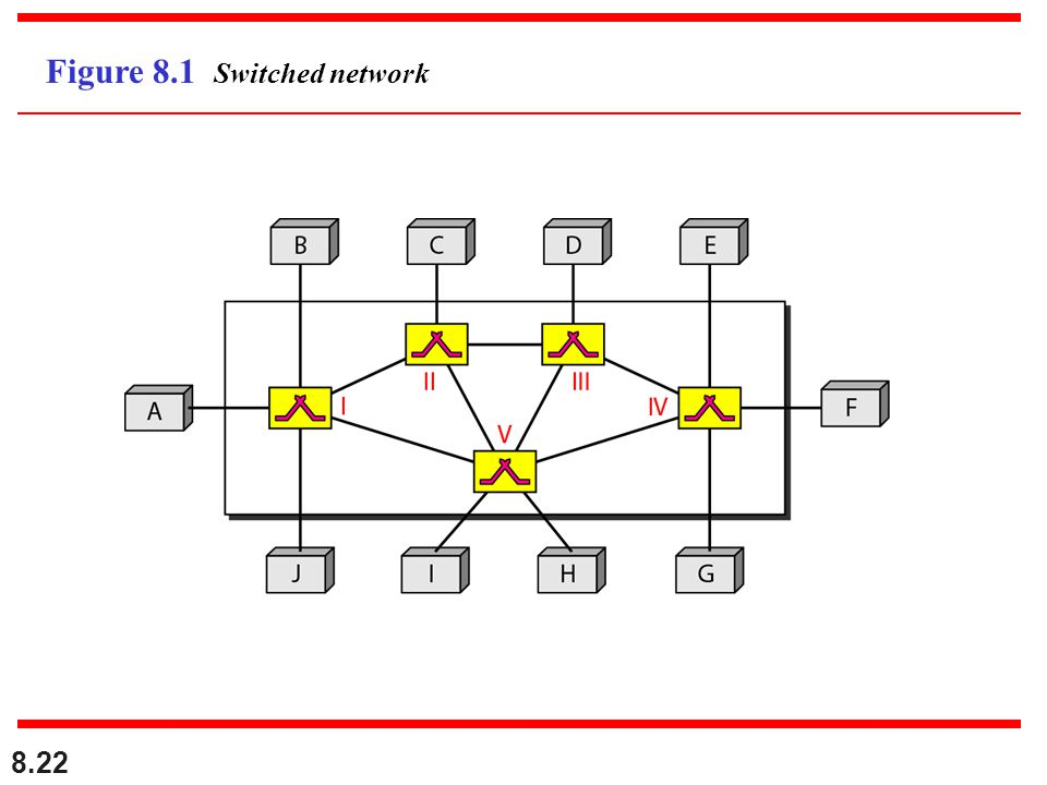 Figure 8.1 Switched network
