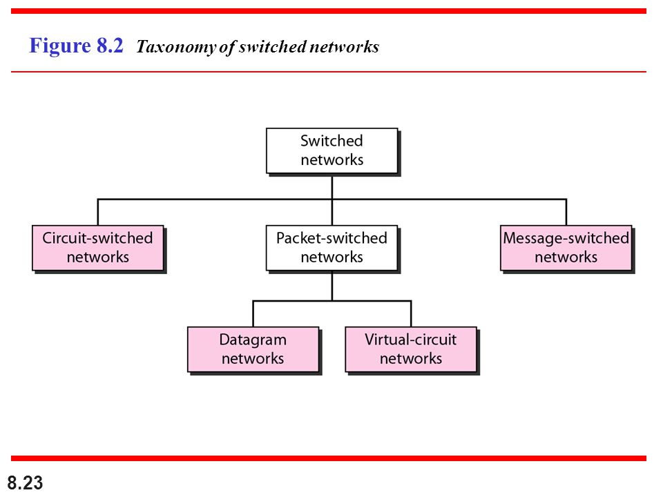 Figure 8.2 Taxonomy of switched networks