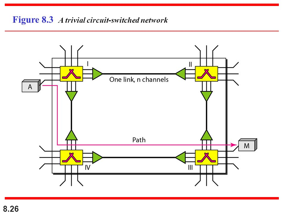 Figure 8.3 A trivial circuit-switched network