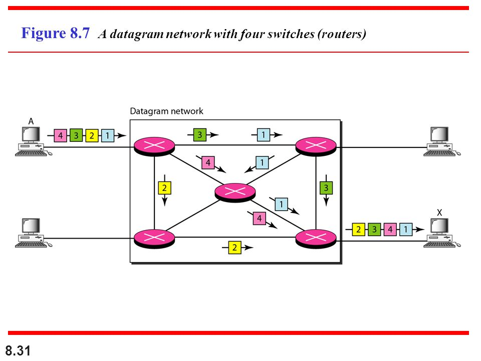 Figure 8.7 A datagram network with four switches (routers)