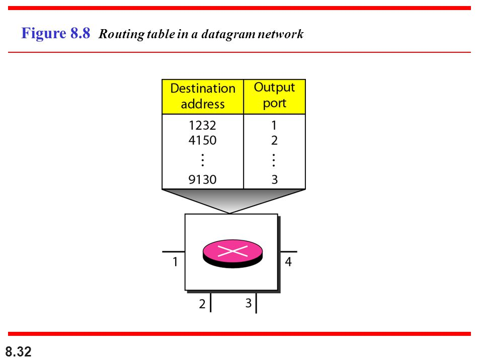 Figure 8.8 Routing table in a datagram network