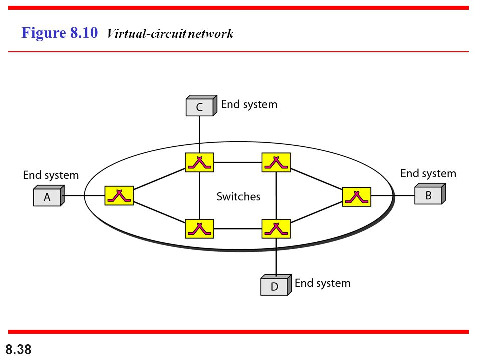 Figure 8.10 Virtual-circuit network