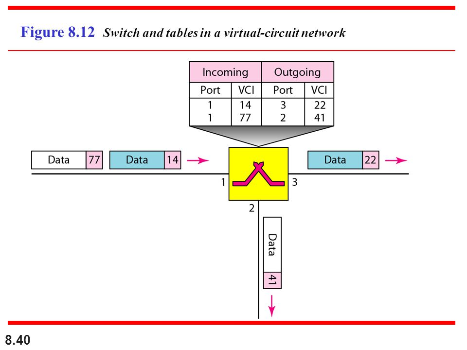 Figure 8.12 Switch and tables in a virtual-circuit network