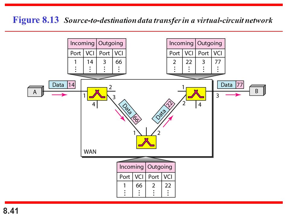 Figure 8.13 Source-to-destination data transfer in a virtual-circuit network