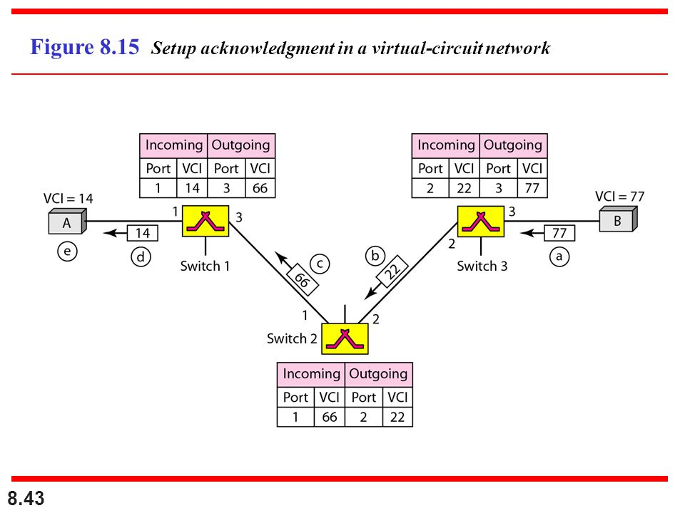 Figure 8.15 Setup acknowledgment in a virtual-circuit network