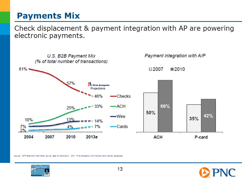 Payments Mix Check displacement & payment integration with AP are powering electronic payments.