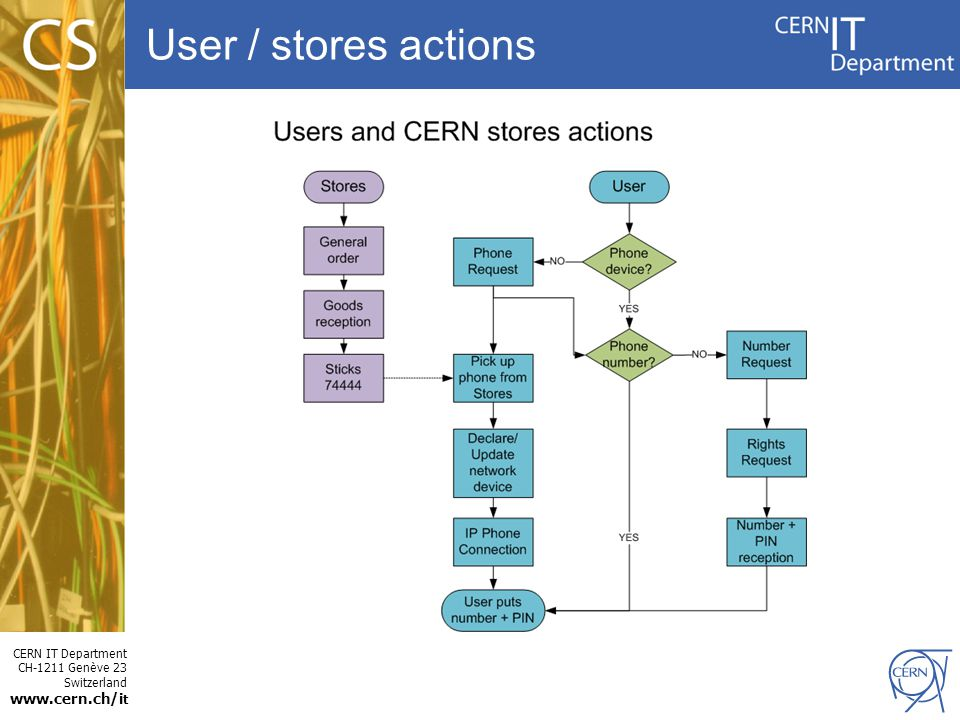 User / stores actions