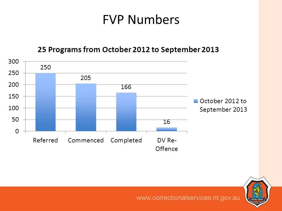 FVP Numbers