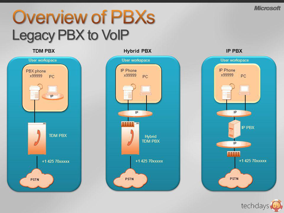 Overview of PBXs Legacy PBX to VoIP