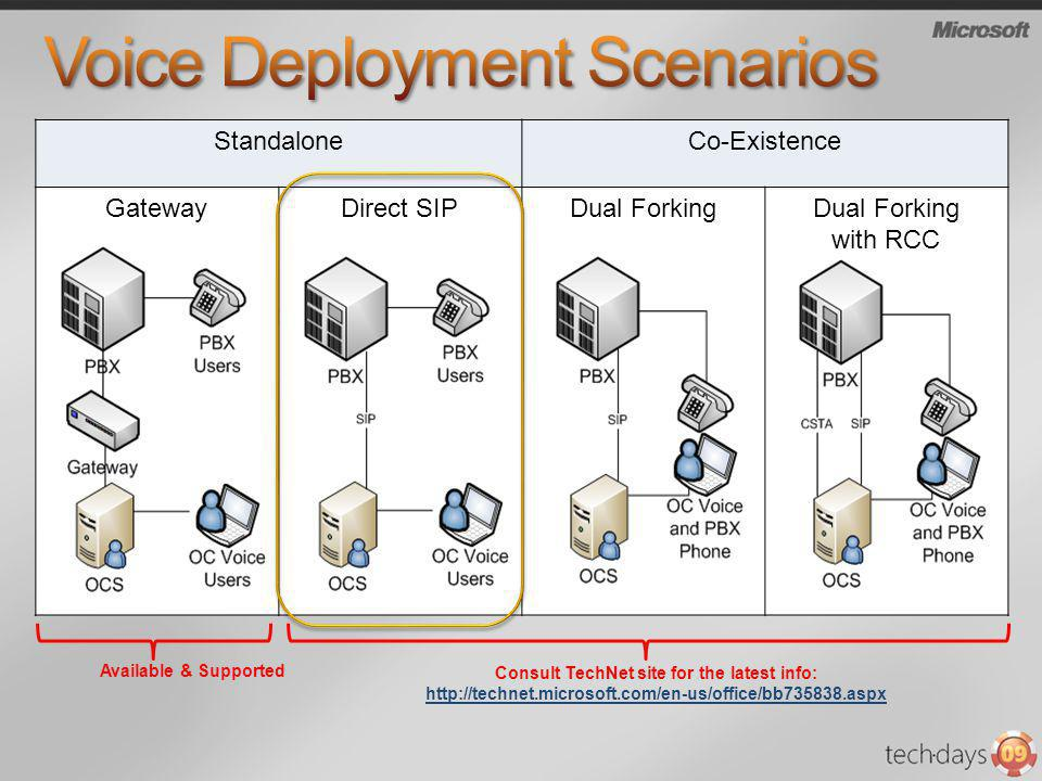 Voice Deployment Scenarios