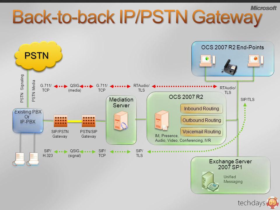 Back-to-back IP/PSTN Gateway