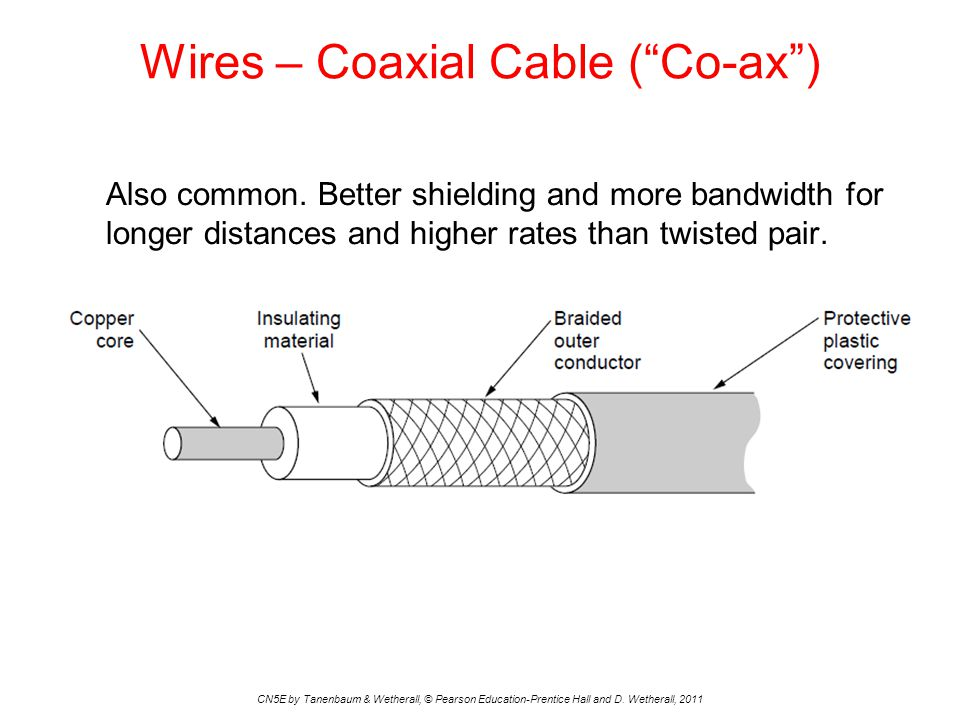 Wires – Coaxial Cable ( Co-ax )