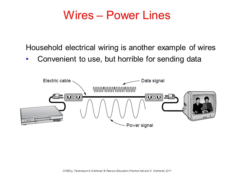 Wires – Power Lines Household electrical wiring is another example of wires. Convenient to use, but horrible for sending data.