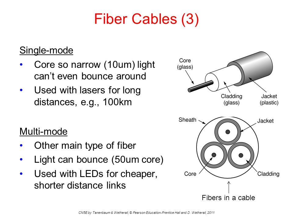 Fiber Cables (3) Single-mode