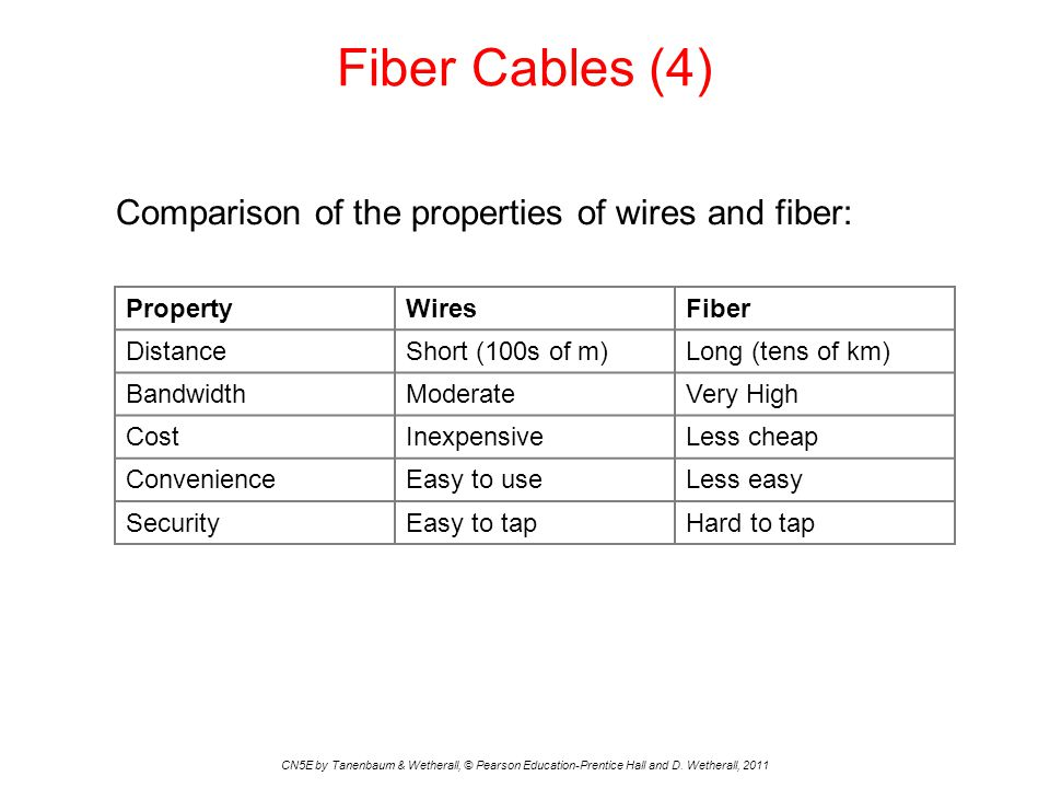 Fiber Cables (4) Comparison of the properties of wires and fiber: