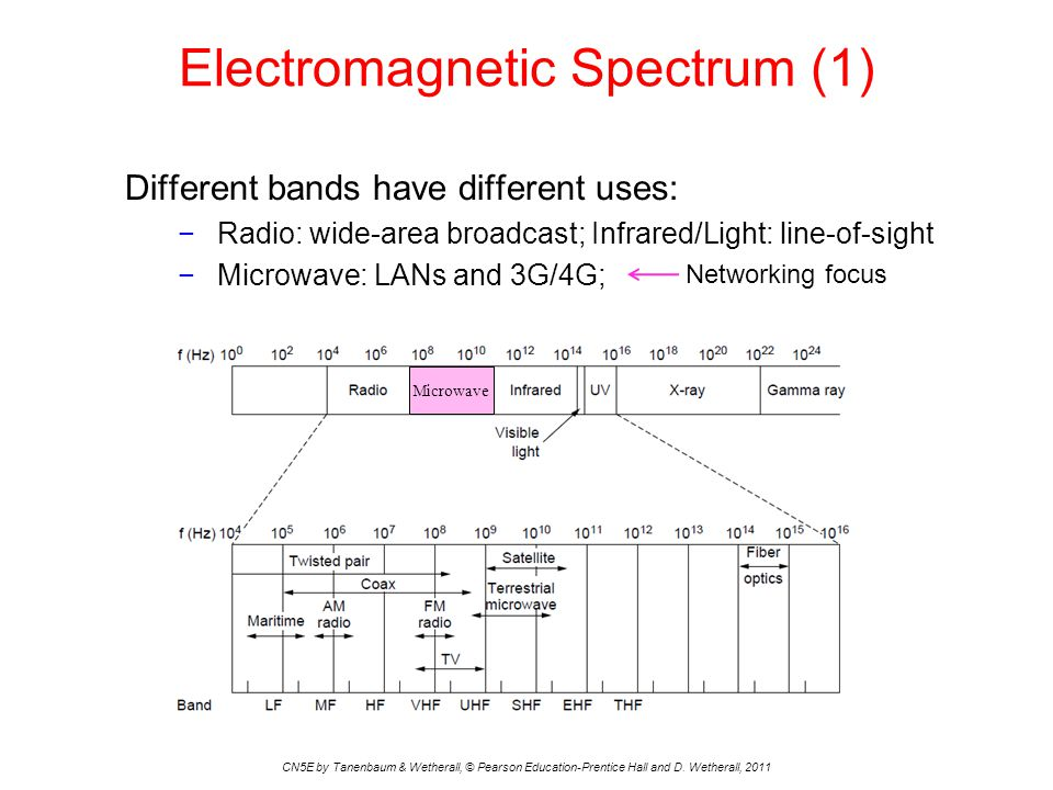 Electromagnetic Spectrum (1)
