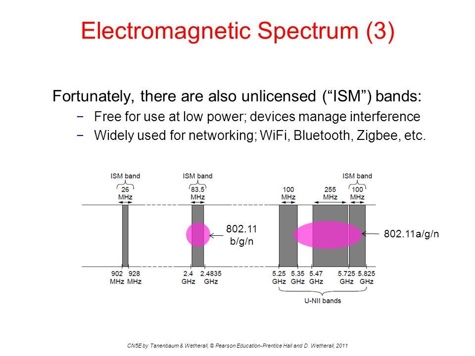 Electromagnetic Spectrum (3)