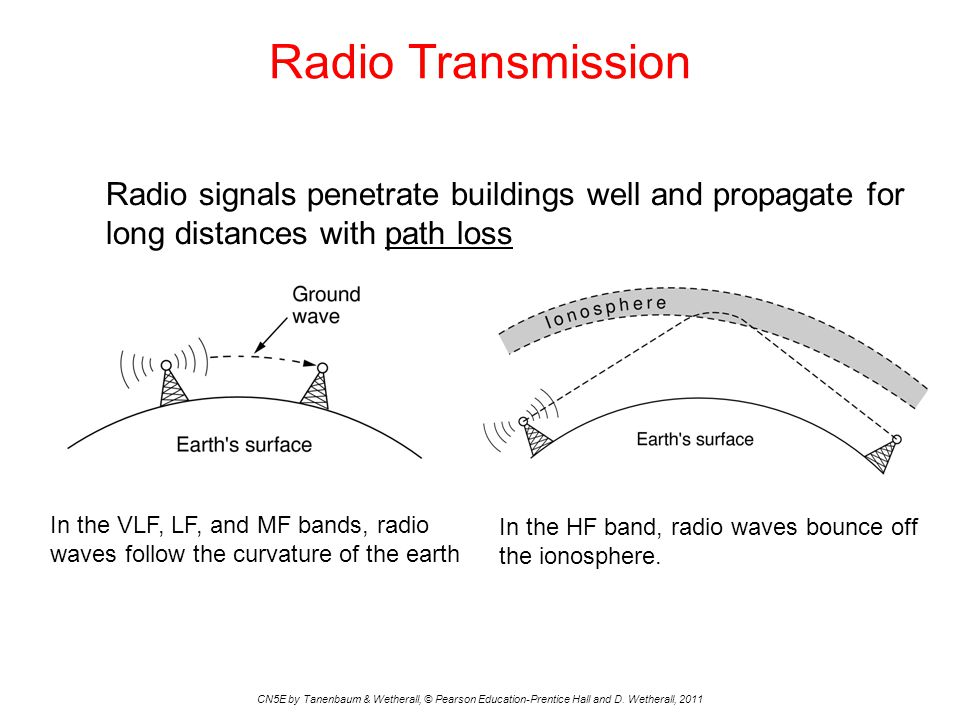 Radio Transmission Radio signals penetrate buildings well and propagate for long distances with path loss.