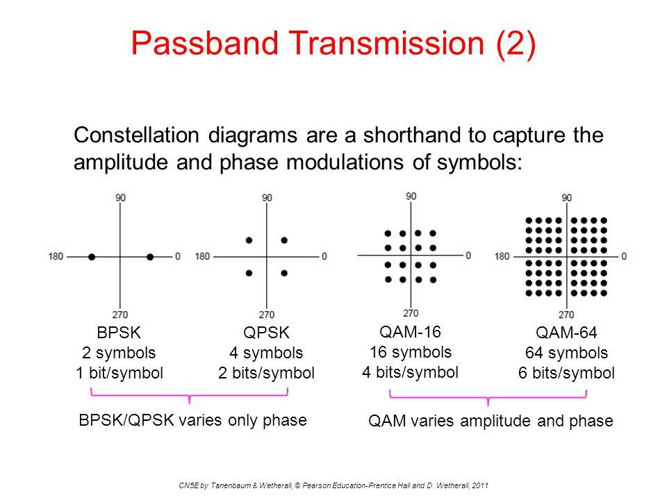 Passband Transmission (2)