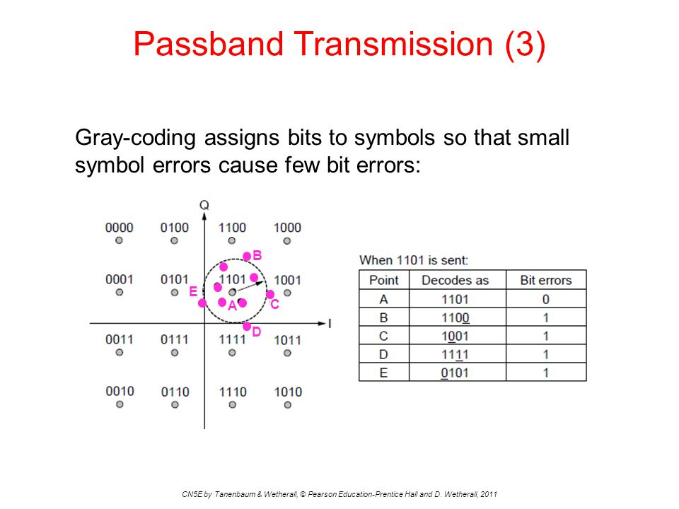 Passband Transmission (3)