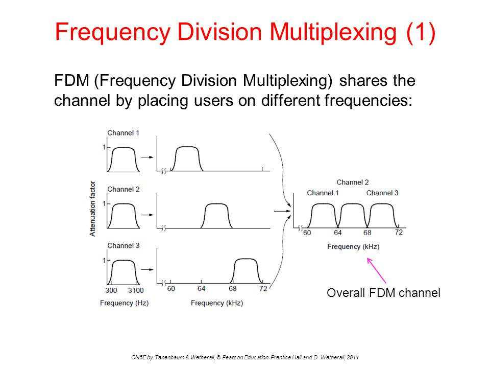 Frequency Division Multiplexing (1)