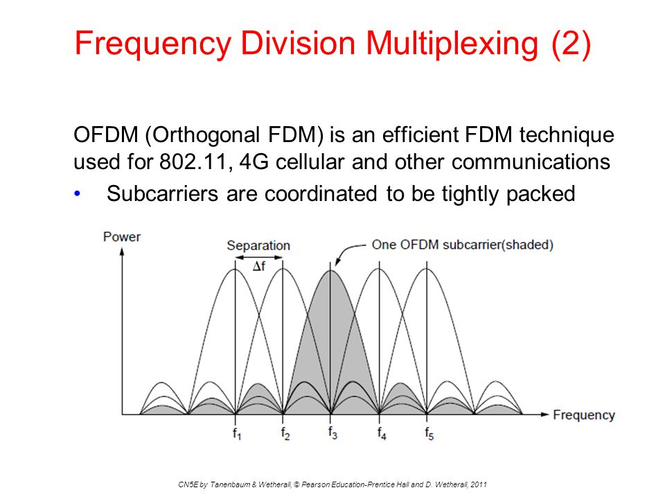 Frequency Division Multiplexing (2)