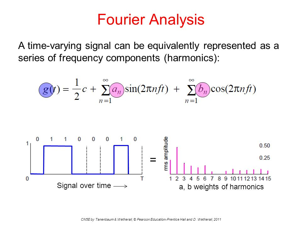 Fourier Analysis A time-varying signal can be equivalently represented as a series of frequency components (harmonics):