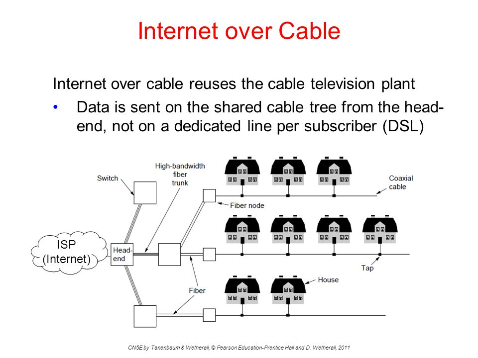 Internet over Cable Internet over cable reuses the cable television plant.