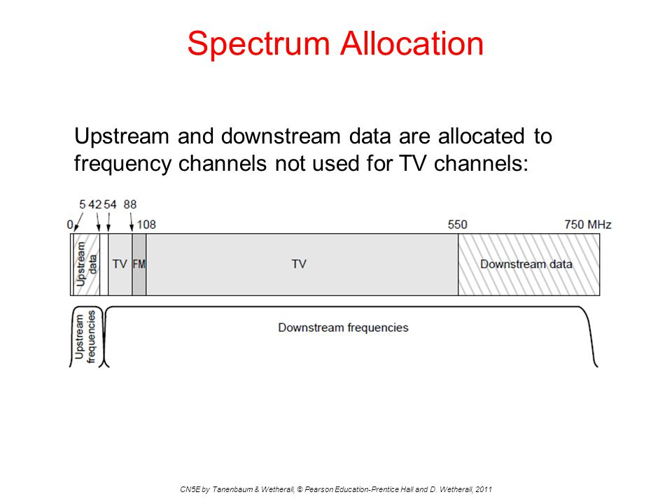 Spectrum Allocation Upstream and downstream data are allocated to frequency channels not used for TV channels: